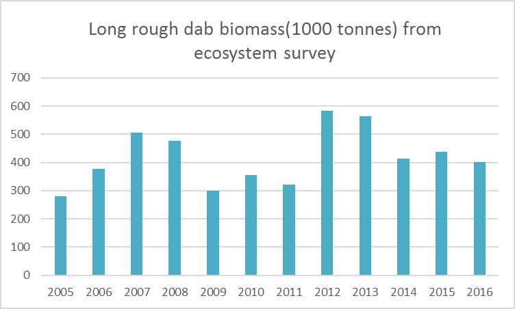 Figure 3.6.11. Stock biomass of long rough dab during the ecosystem survey 2005–2016, calculated using bottom-trawl estimates (swept-area).