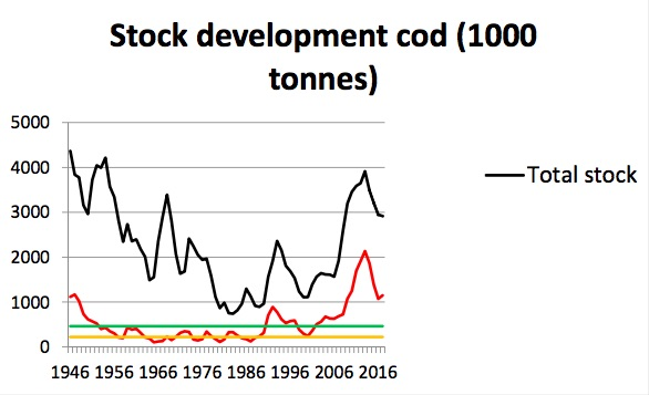 Figure 3.6.3. Cod total stock and spawning stock development – from AFWG 2016 (ICES 2016c)