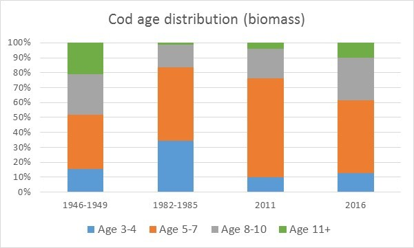 Figure 3.6.5. Cod age-groups distribution (biomass). From data in ICES 2016c.