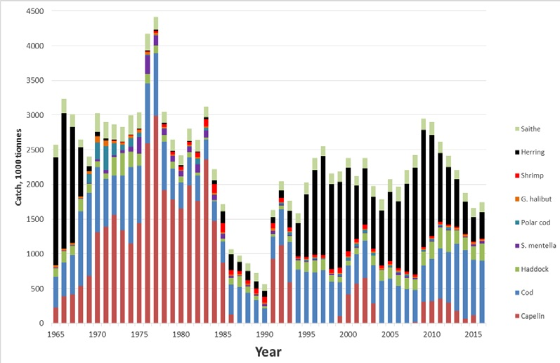 Figure 3.9.1.1. Total catches of the most important stocks in the Barents Sea and adjacent waters of Norwegian and Greenland Sea (including catches in all of ICES area 2a, i.e. along the Norwegian coast south to 62N) from 1965 to 2016. Catches of Norwegian spring-spawning herring outside ICES area 2a are also included. Also minor catches of other stocks are taken in the Barents Sea (see ICES website). 2016 preliminary data.