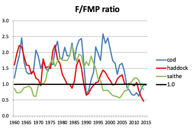 Figure 3.9.1.2. Annual fishing mortalities of the northeast Arctic cod, haddock and saithe stocks relative to fisheries management plan (FMP), i.e. the level used in the management plans for these stocks when SSB > Bpa (ICES 2016). Note that saithe is mainly found along the Norwegian coast and off the coast south of the Barents Sea – little in the Barents Sea itself.