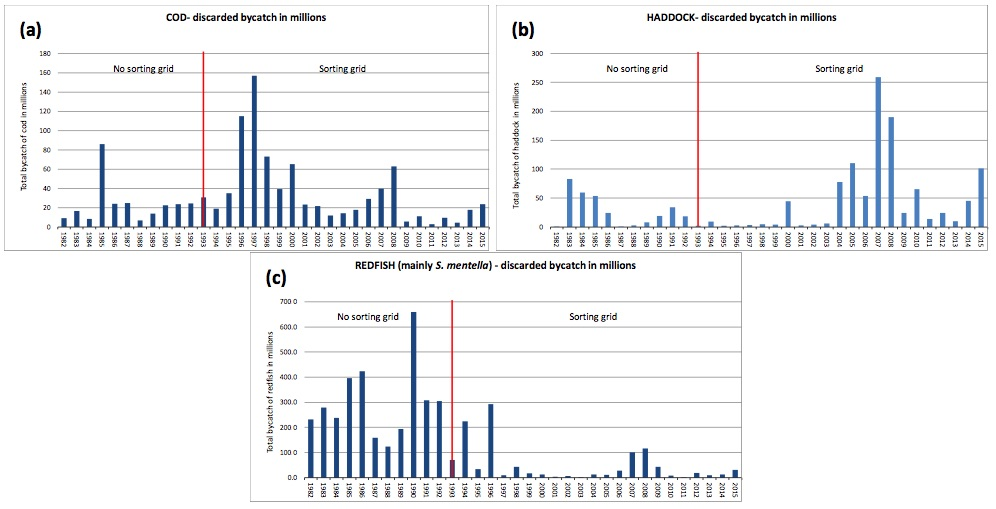 Figure 3.9.5.1. Revised bycatch (discards) estimates of small a) cod, b) haddock and c) redfish during the Barents Sea shrimp fishery 1982–2015 (ICES 2016c).