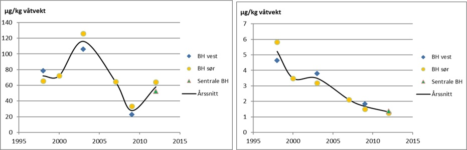 Figure 3.9.6.11. Average levels of PCB7 and ∑HCH in haddock liver from the Barents Sea.
