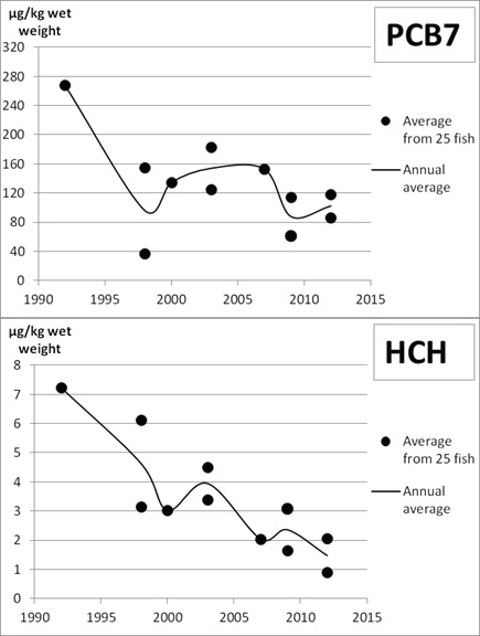 Figure 3.9.6.9. Contaminants in livers from Barents Sea cod. Data for each year represent averages from 25 fish. Levels of PCB7 (upper graph) decreased rapidly, then stabilized from the end of the 1990s, whereas the levels of the pesticide HCH (lower graph) showed relatively steady decrease throughout the study period. A similar development over time has been observed in liver of Greenland halibut (Figure 3.9.6.10).