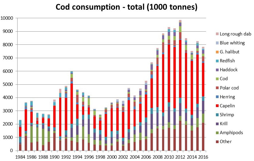 Figure 4.2.1 Cod consumption 1984–2016. Consumption by mature cod outside the Barents Sea (3 months during first half of year) not included. Norwegian calculations, preliminary Figures, final numbers to be found in AFWG 2017.