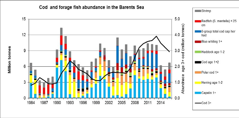 Figure 4.2.10. Abundance of major prey stocks and shrimp compared to cod abundance.