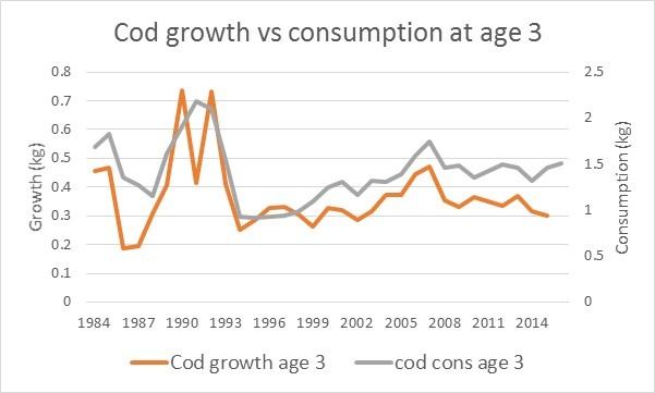 Figure 4.2.6 Cod growth and consumption at age 3 (ICES 2016c).