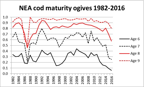 Figure 4.2.8. Maturity-at-age for cod ages 6-9 (ICES 2016c).