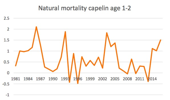 Figure 4.3.4. Natural mortality of age 1-2 capelin.
