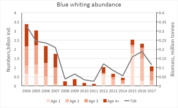 Fig. 3.5.14. Total abundance in billions (coloured bars and left axis), and biomass (green line and right axis) of blue whiting in the Barents Sea (BESS data revised in 2017), August-September 2004 – 2017.