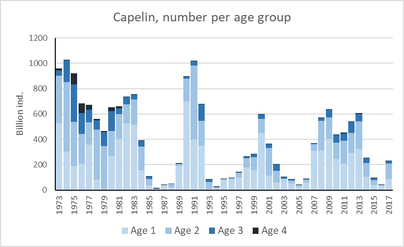 Fig. 3.5.5. The capelin stock age composition (age 1-4) during 1972-2017. (Note: age 5 and older was removed due to negligible numbers in the total stock.)