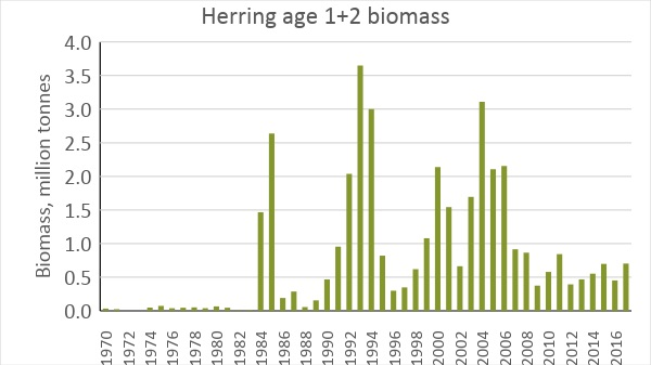 Figure 3.5.9. Age 1 and 2 NSS herring biomass in the Barents Sea – based on WGWIDE VPA estimates (ICES. 2017).