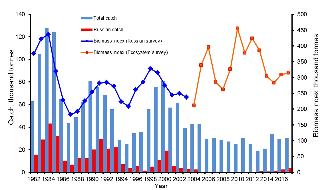 Figure 3.9.2.2 Total biomass index and catch of the northern shrimp in the Barents Sea and waters around Svalbard archipelago in 1982-2017 (Zakharov, 2017 with editions)